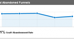 CRO = Conversion Rate Optimization