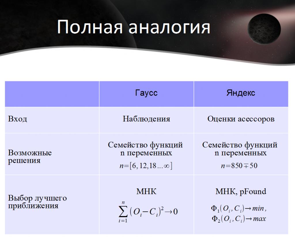Полная математическая аналогия между MatrixNet и методом Гаусса определения орбит